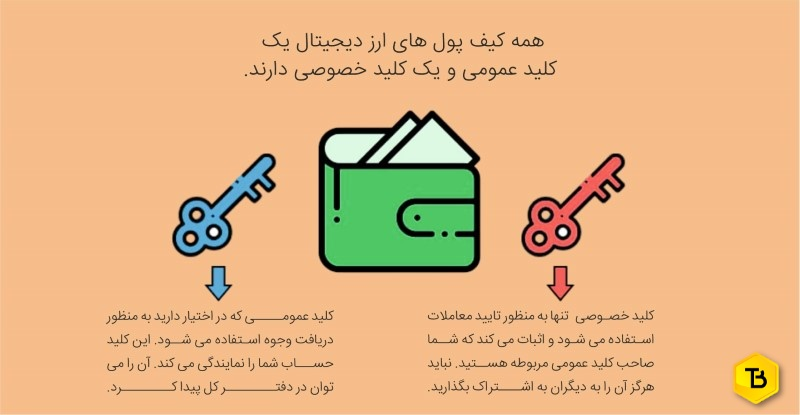 کیف پول ارز دیجیتال چیست